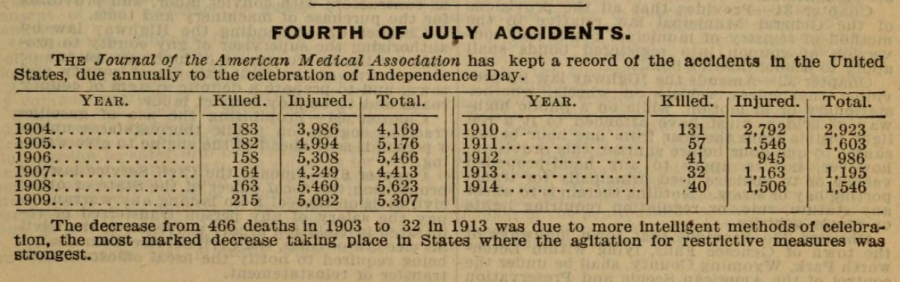 4th of July Accidents - 1915 World Almanac